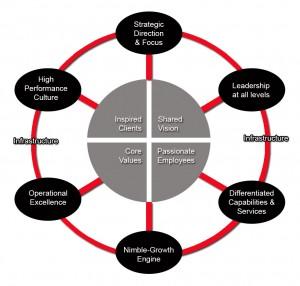 Detail Management Relationships